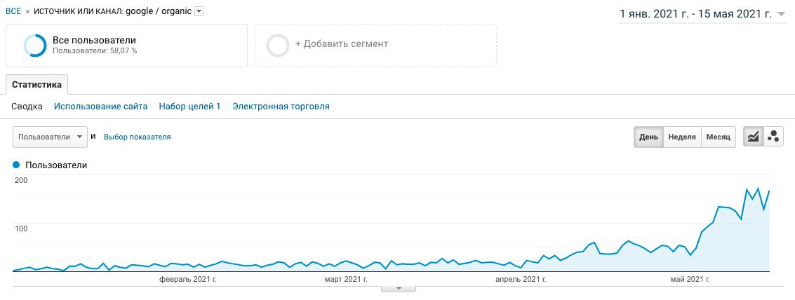 Количество переходов из Google
