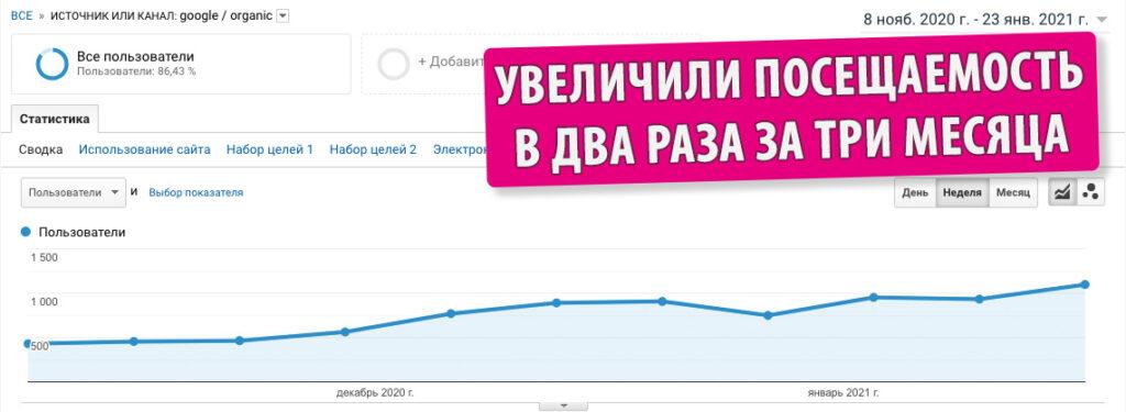 Кейс: SEO-просування СТО в Києві