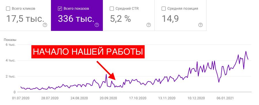 Продвижение СТО в Киеве